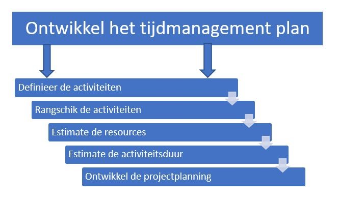 Illustratie projecctmanagement
